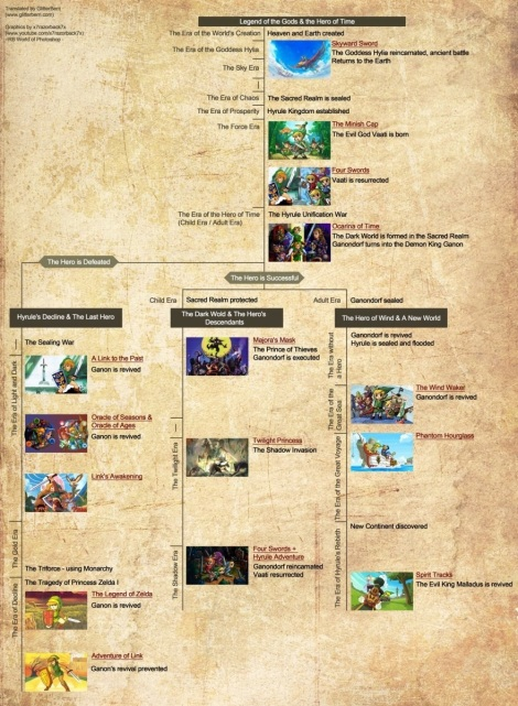 Legend of Zelda Timeline